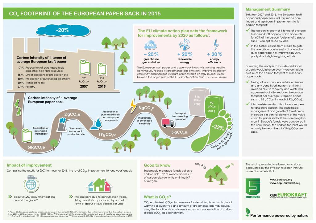 Carbon footprint of the European Paper Sack in 2015