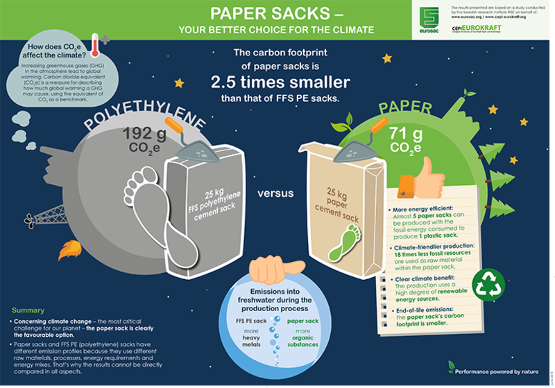 Article in World Cement: Paper beats plastic