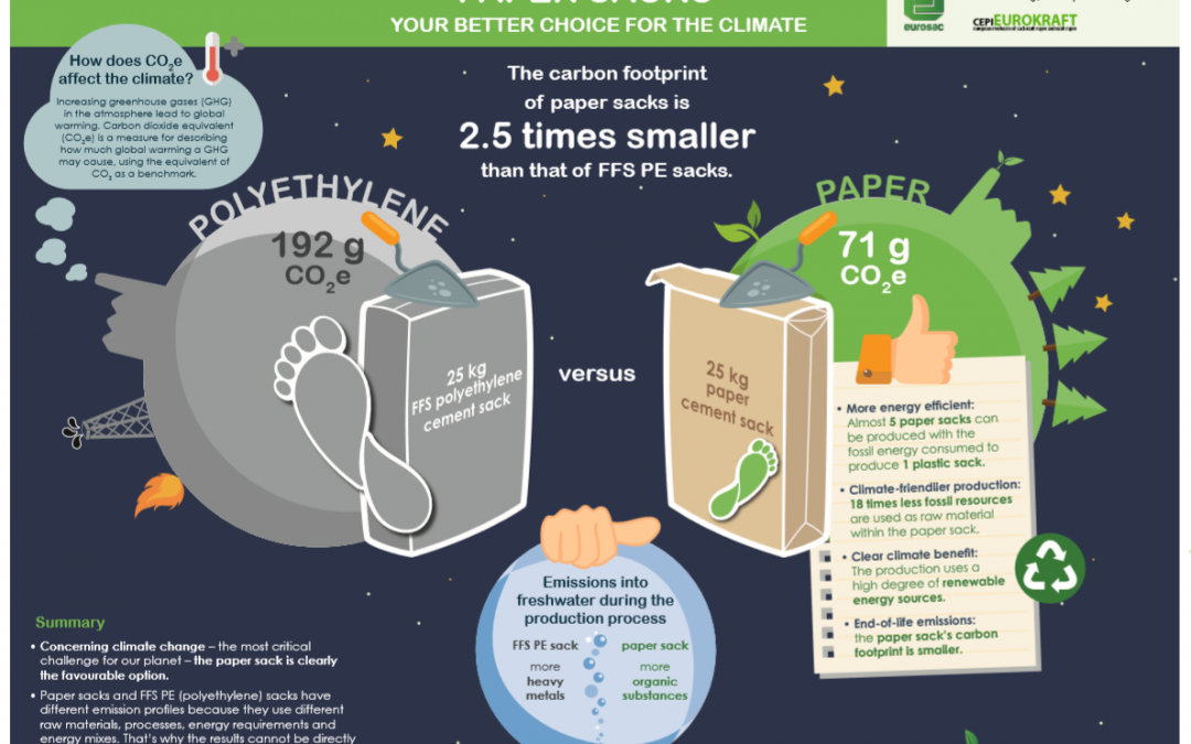 Article in World Cement, January 2019: Paper beats plastic